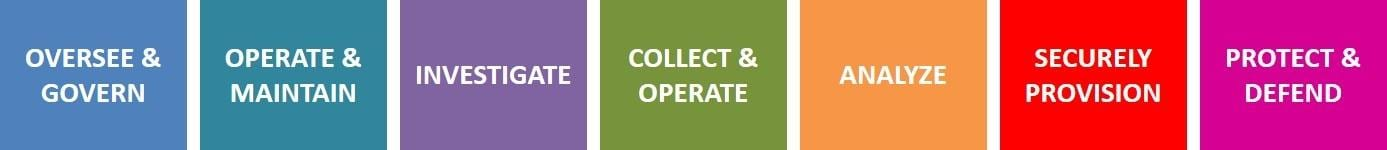 Cybersecurity Standard Operating Procedures (CSOP